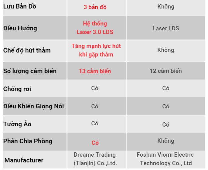 Xiaomi Dreame D9