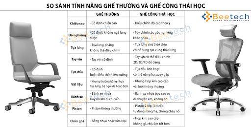 So-sanh-ghe-cong-thai-hoc